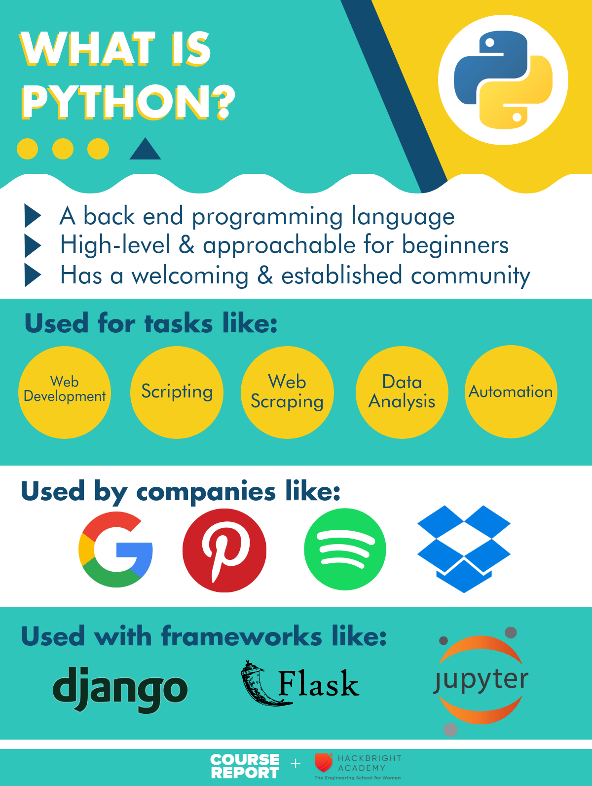 Beginner's Guide To Python: What is Python?