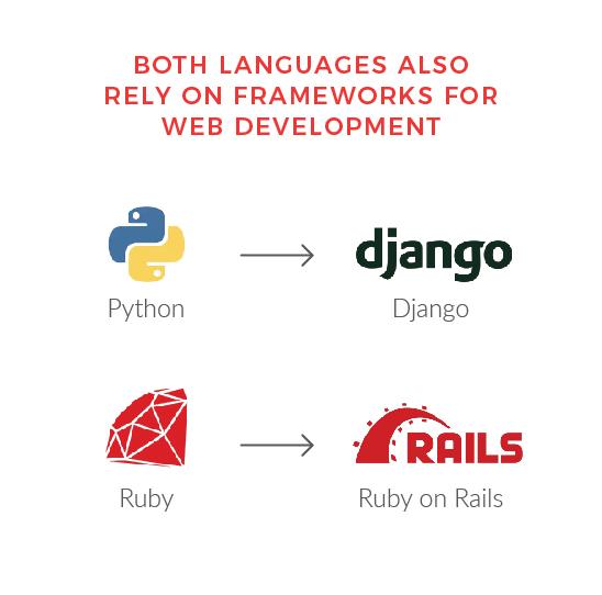 Frameworks | Ruby vs Python