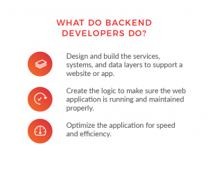 what do back-end developers do